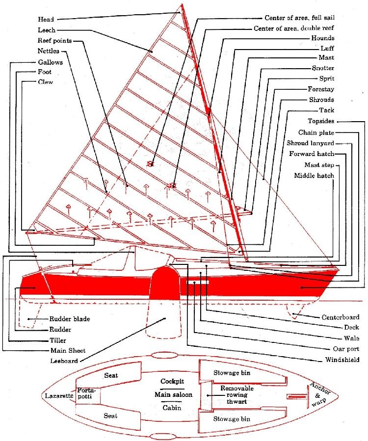 rigging - sws sailing manual  the shallow water sailors